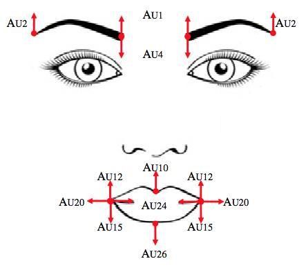 Figura 2: Action Units estratte