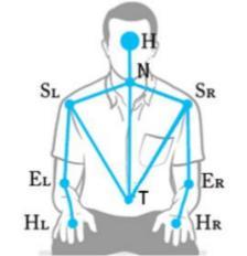 Figura 4: Feature estratte dal dominio gestuale